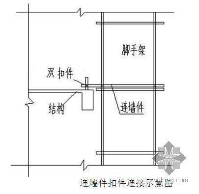 太原某商业广场脚手架施工方案(双排落地 计算书)