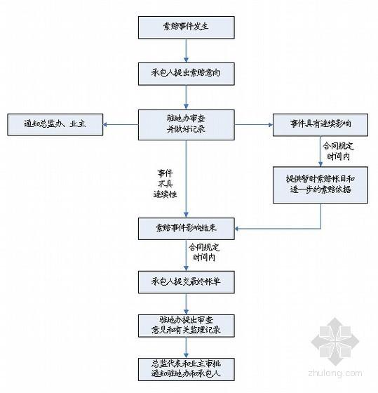 [重庆]高速公路工程监理细则(280页包含桥梁工程)-索赔的申请与审批程序
