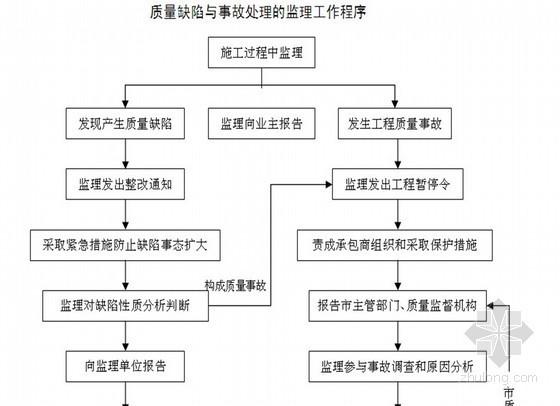 [广东]某商业卖场综合大楼工程监理规划(质控详细 流程图丰富)