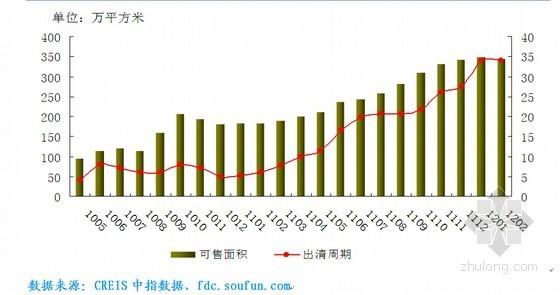 [杭州]大型房地产市场分析与预测报告(2012年)