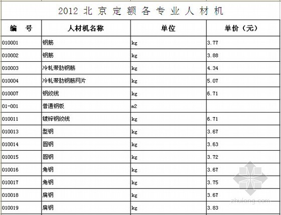 [北京]2012版预算定额人材机基价表(21个专业)
