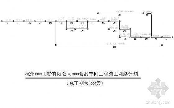 杭州某面粉厂食品车间工程施工网络计划图