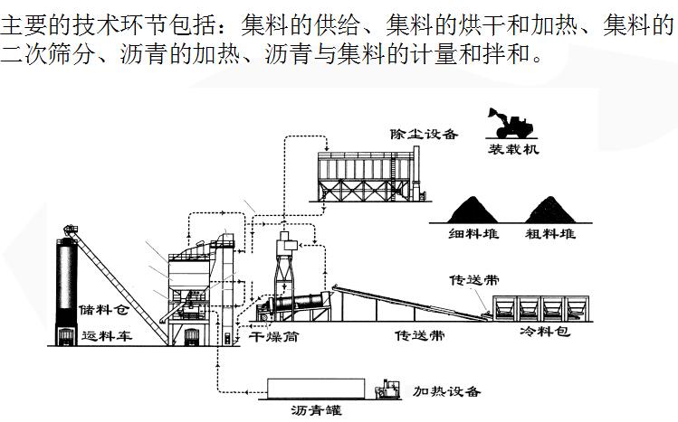 Superpave混合料设计与施工技术总结(163页PPT)_2