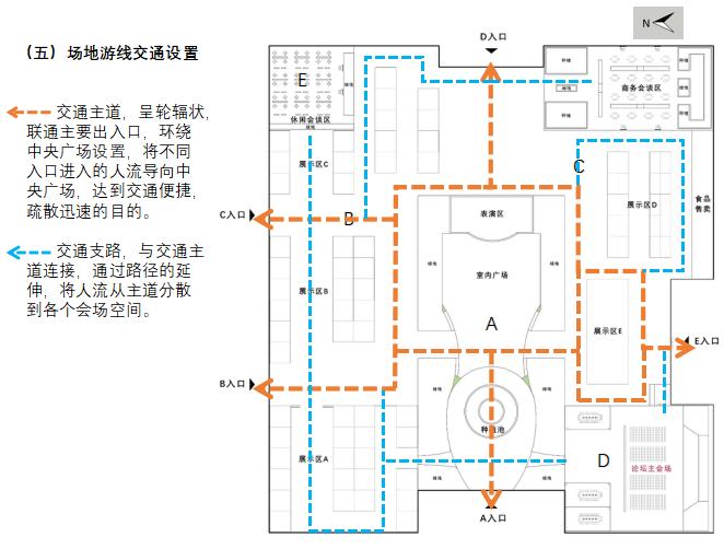 [北京]国际乡村民宿博览会策划方案(厂房改造,生态)C-1 内部活动场地流线图
