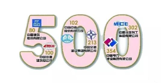2015年中国建筑企业500强榜单揭晓中建依然是龙头