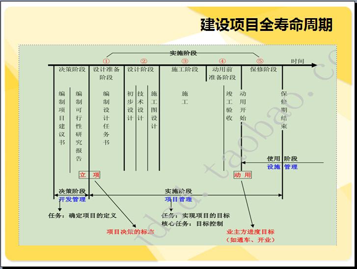 物业工程管理及设计建议(71页)