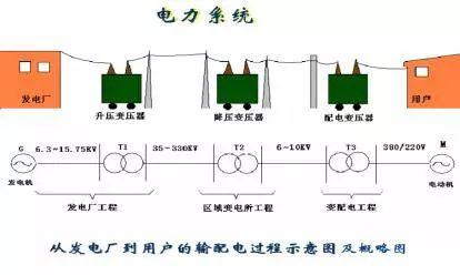关于高压配电系统的这些知识,你未必都了解!_2
