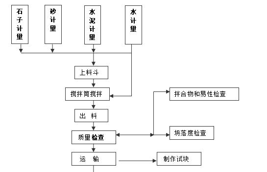 小型水库施工组织设计(技术标)