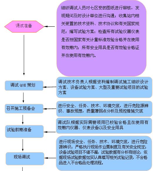 [湖南]新建110kV变电站项目管理实施规划(图文丰富)_4
