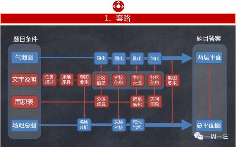 一注大设计临场再现(2018年公交客运枢纽站-1)_1