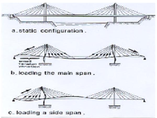 同济大学桥梁课件(7)混凝土斜拉桥的设计与计算