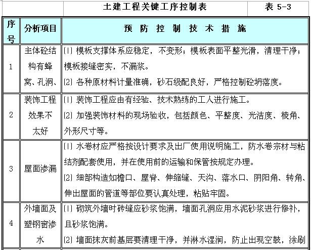 [湖南]新建110kV变电站项目管理实施规划(图文丰富)_7