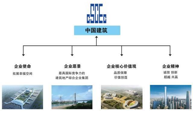 中建、中铁、中交、中能、中电、中冶,中国铁建,谁的企业文化最