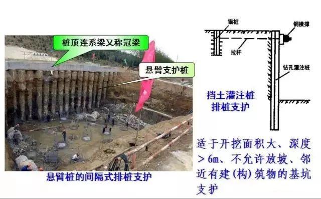 学会11种深基坑支护方式,以后施工深、浅基坑都游刃有余!_11