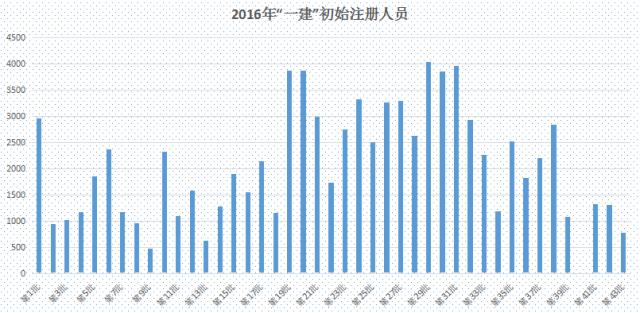 """韦德娱乐1946老虎机_一建初始注册2年猛增15.7万人,""""挂证""""还能走多远?_3"""