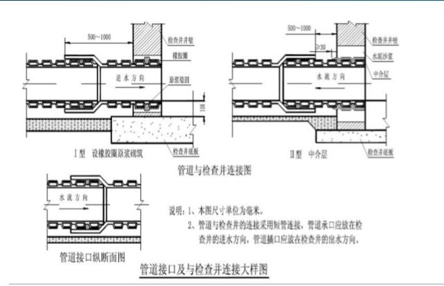 室外管网施工流程及注意事项讲义(碧桂园,80页)_3