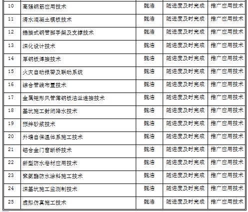 天津某金融机构综合楼施工组织设计【300余页,丰富图解】_3