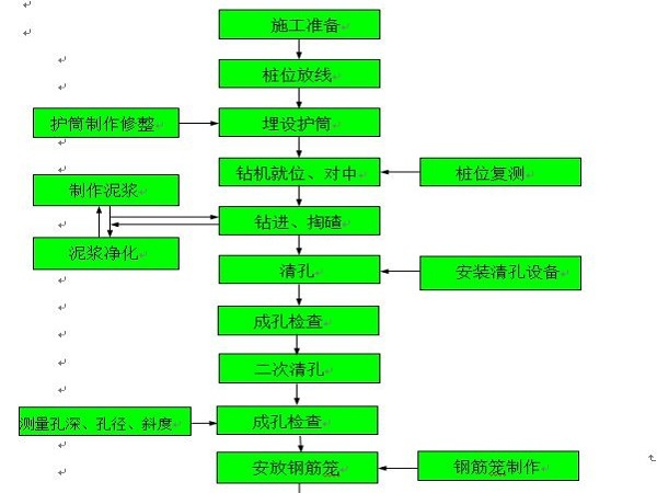路桥桩基施工方案资料下载-公路桥梁桩基施工方案Word版(共28页)