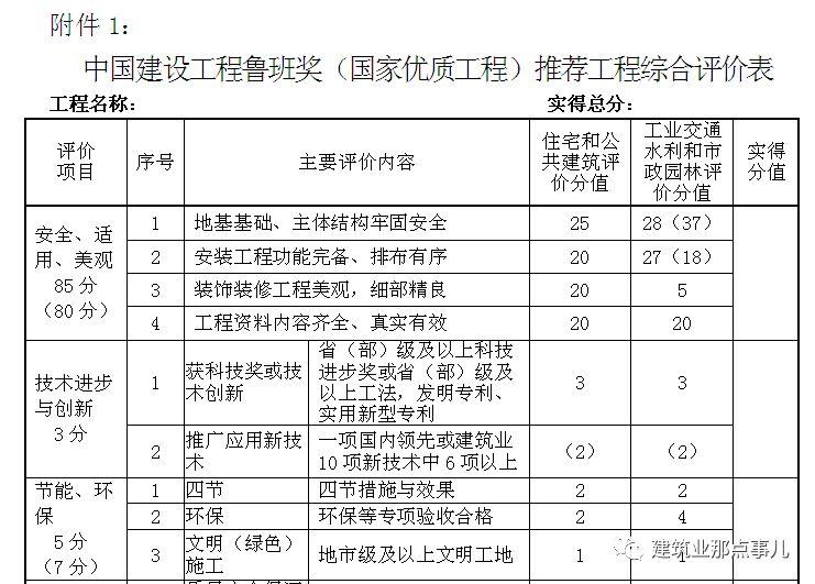 官方发文:鲁班奖申报条件大调整,启动鲁班奖2018~2019年度评选_3