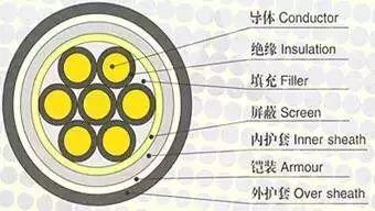 制作10kV电缆终端头的关键,你知道吗?