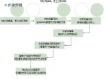 【西安】超高层高空塔吊拆除工程施工技术(共74页)