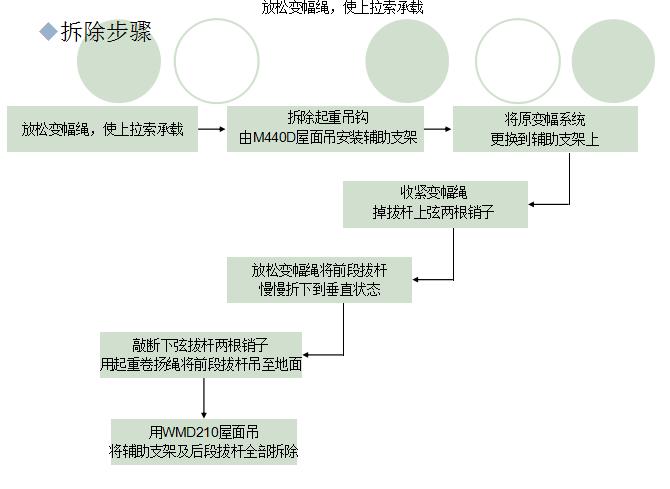 [西安]超高层高空塔吊拆除工程施工技术(共74页)