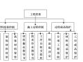 北京市某工程10-17层办公区室内精装修工程施工组织设计