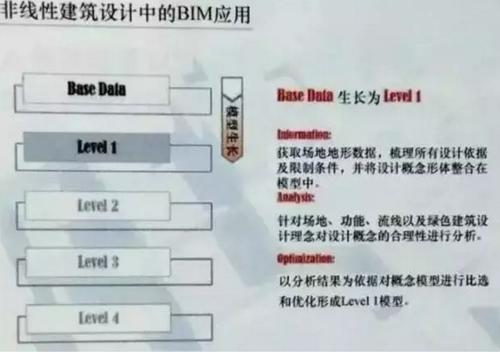 BIM技术助力天津海洋博物馆