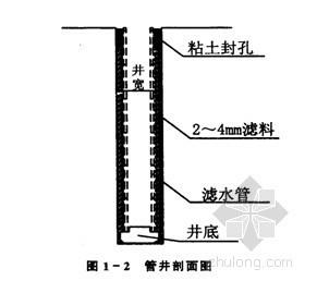 [安徽]地下室基坑土钉墙支护与管井降水施工方案