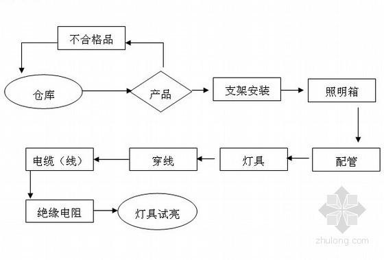 工厂生产车间电气安装工程施工方案