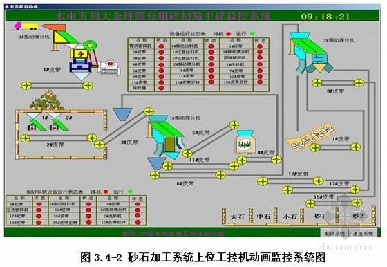 [四川]水电站砂石系统施工组织设计