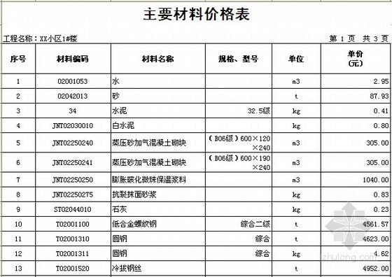 [浙江]2栋住宅楼(含地下室)建筑工程量计算及预算书(含施工图纸)-主要材料价格表