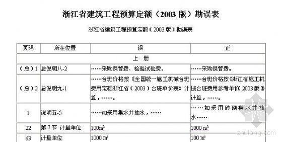 浙江省建筑工程预算定额(2003版)勘误表