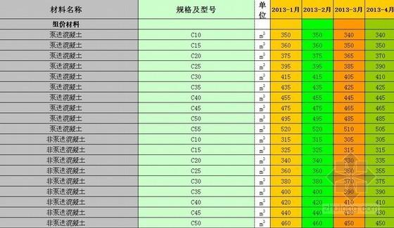 [宁波]2013年1-4月份建筑安装工程材料综合信息价