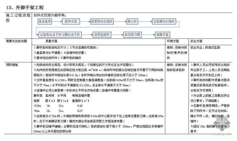 建筑工程施工过程识别与控制表(2007年 质量预控  预控措施)