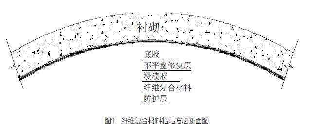 公路隧道二次衬砌加固关键技术剖析