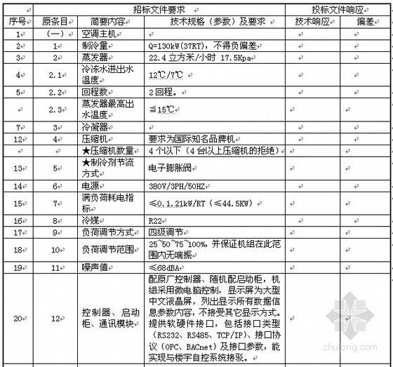 VRV中央空调招标文件资料下载-[广东]办公楼中央空调采购项目招标文件(2011-02)