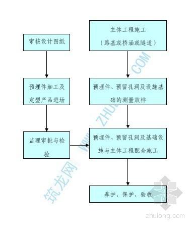 沿线安全设施及监控通信设施土建工程施工工艺流程图