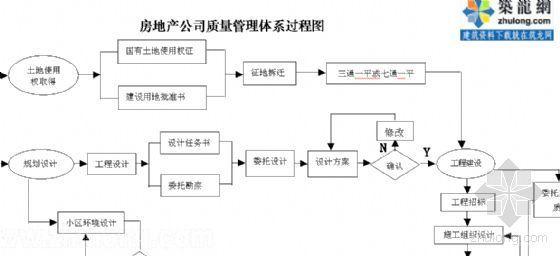 房地产公司质量管理体系过程图