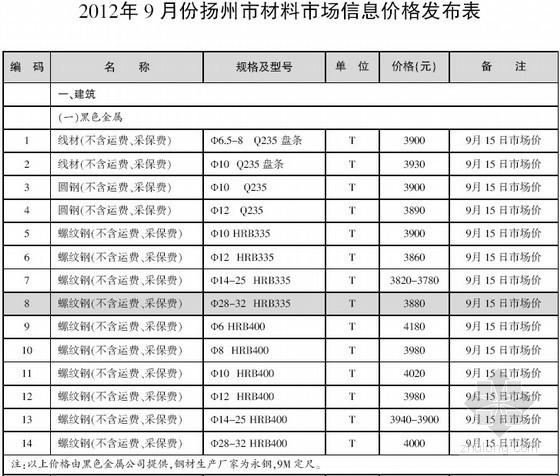 [扬州]2012年9月建设工程材料信息价(全套53页)