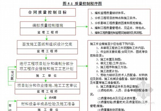 [广州]海堤达标加固工程监理规划(流程图丰富)