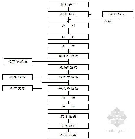 [山东]2014年电梯改造工程投标文件(含施工组织设计)46页