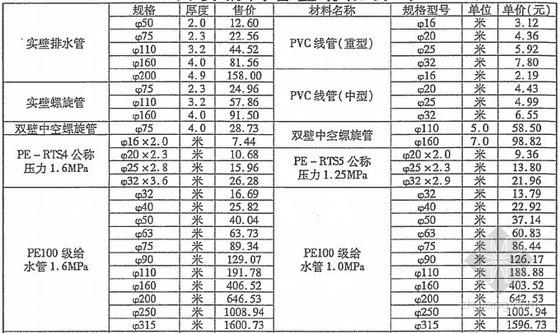 2013年6月陕西材料价格信息(第3期)134页