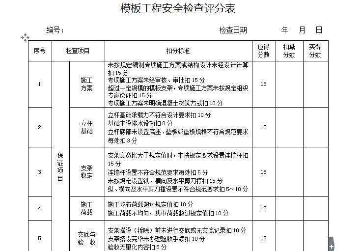 模板工程安全检查评分表
