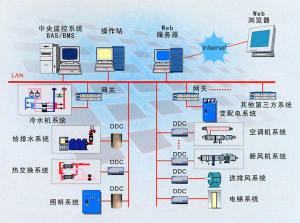 天津开发区某学院BAS(楼宇自控)系统施工组织设计方案