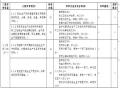 水利水电施工企业安全生产标准Word版(共46页)