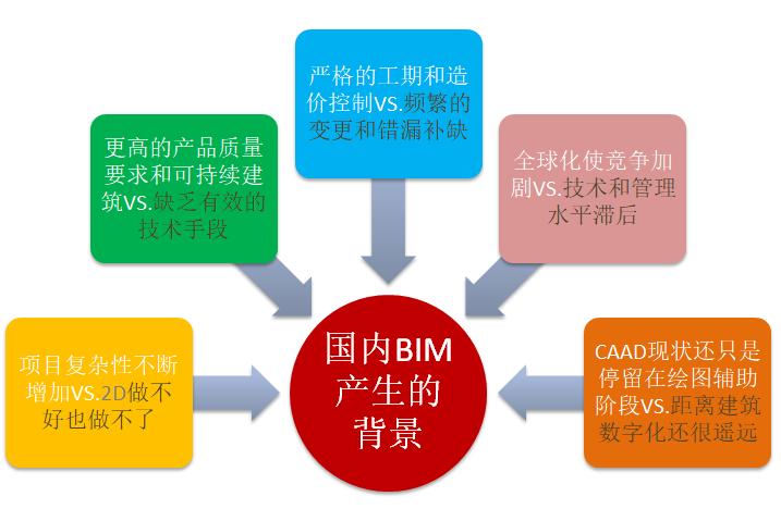 万科集团BIM应用
