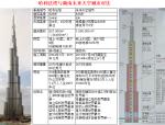 超高层建筑施工技术与特点(共242页,图文)