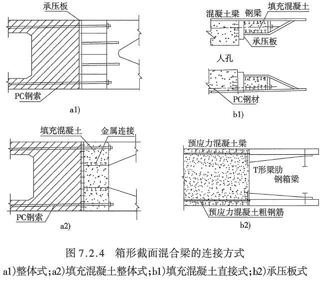 土木工程专业桥梁工程之斜拉桥课件(PPT,63页)-箱形截面混合梁的连接方式