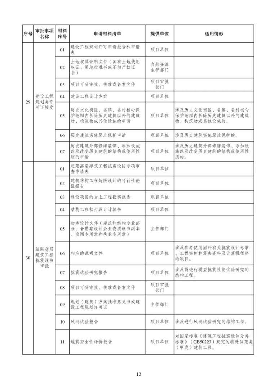 发改委等15部委公布项目开工审批事项清单。清单之外审批一律叫停_13